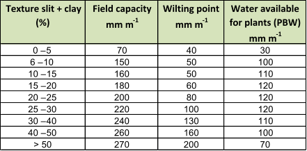 Texture Slit Clay Field Capacity Mm M 1 Wilting